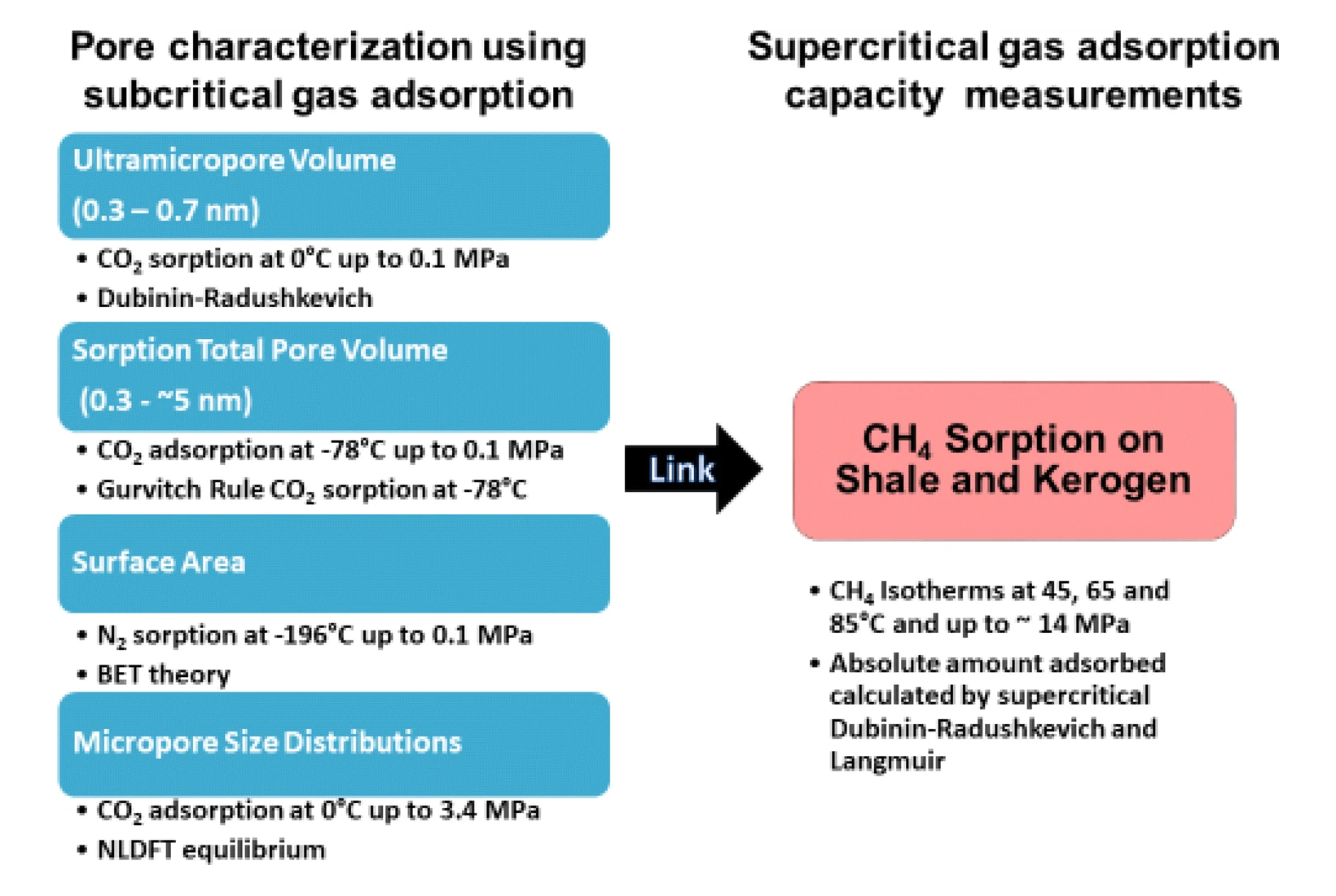 Summary of shale characterization using gas adsorption techniques