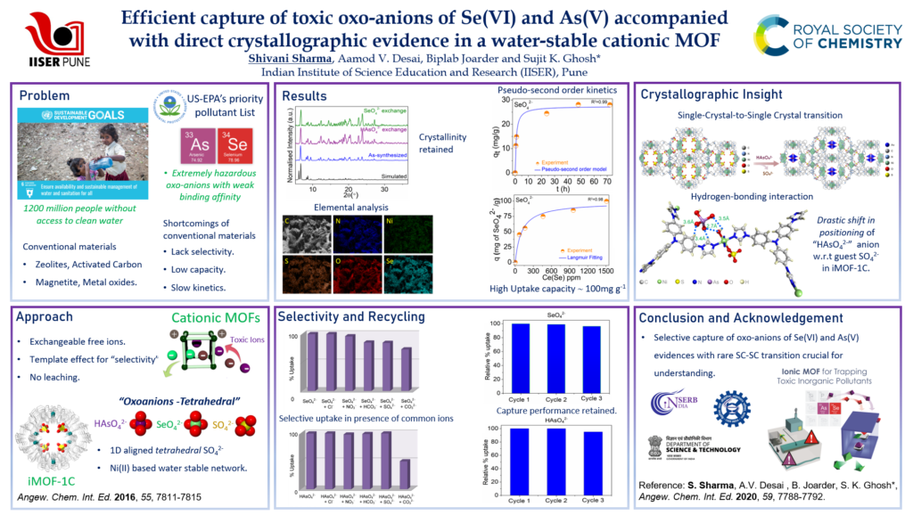 """Efficient capture of toxic oxo-anions of Se(VI) and As(V) accompanied with direct crystallographic evidence in a water-stable cationic MOF"""""""