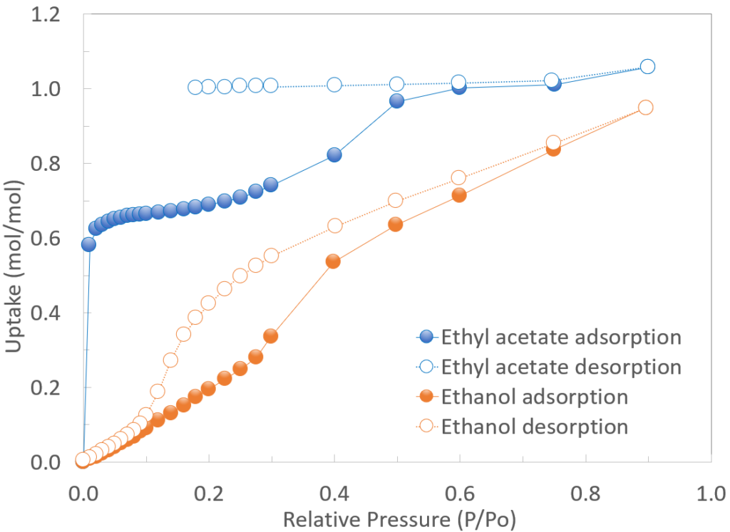 Ethyl acetate and ethanol isotherm figure for blog